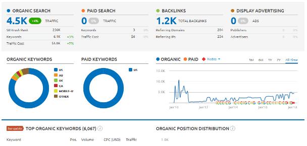 Moz-Pro-vs-SEMRush-data-comparison-1